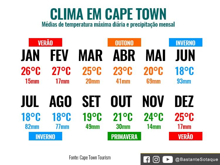 Temperaturas em Cape Town, África do Sul